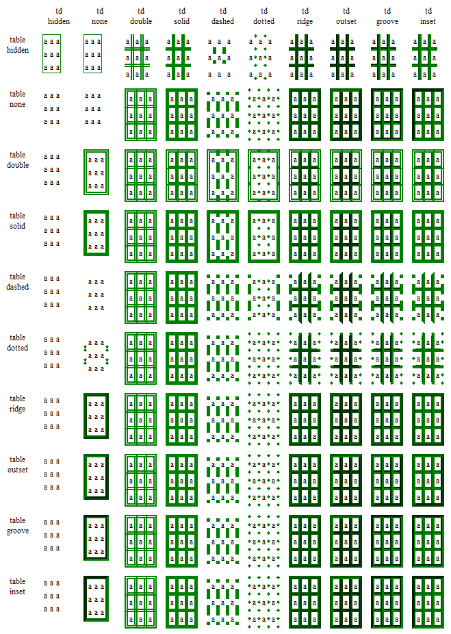Example tables, most of them looks correct. Two hiddens have a thin 1px green border, which is incorrect.